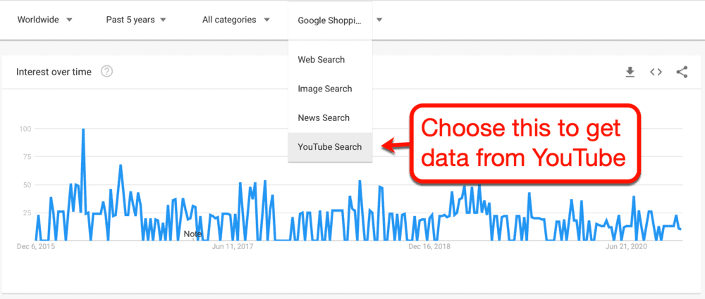 YouTube Search Mode on Google Trends