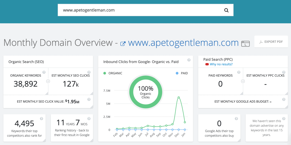 Ape to Gentleman SpyFu Domain Overview