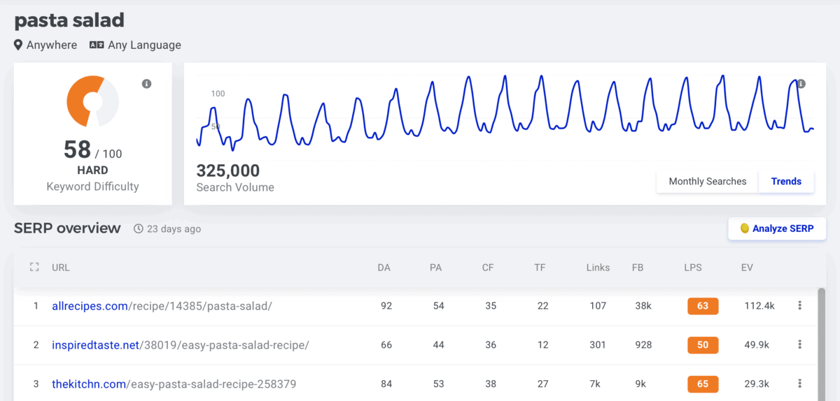 KWFinder Competitor Keyword SERP Analysis