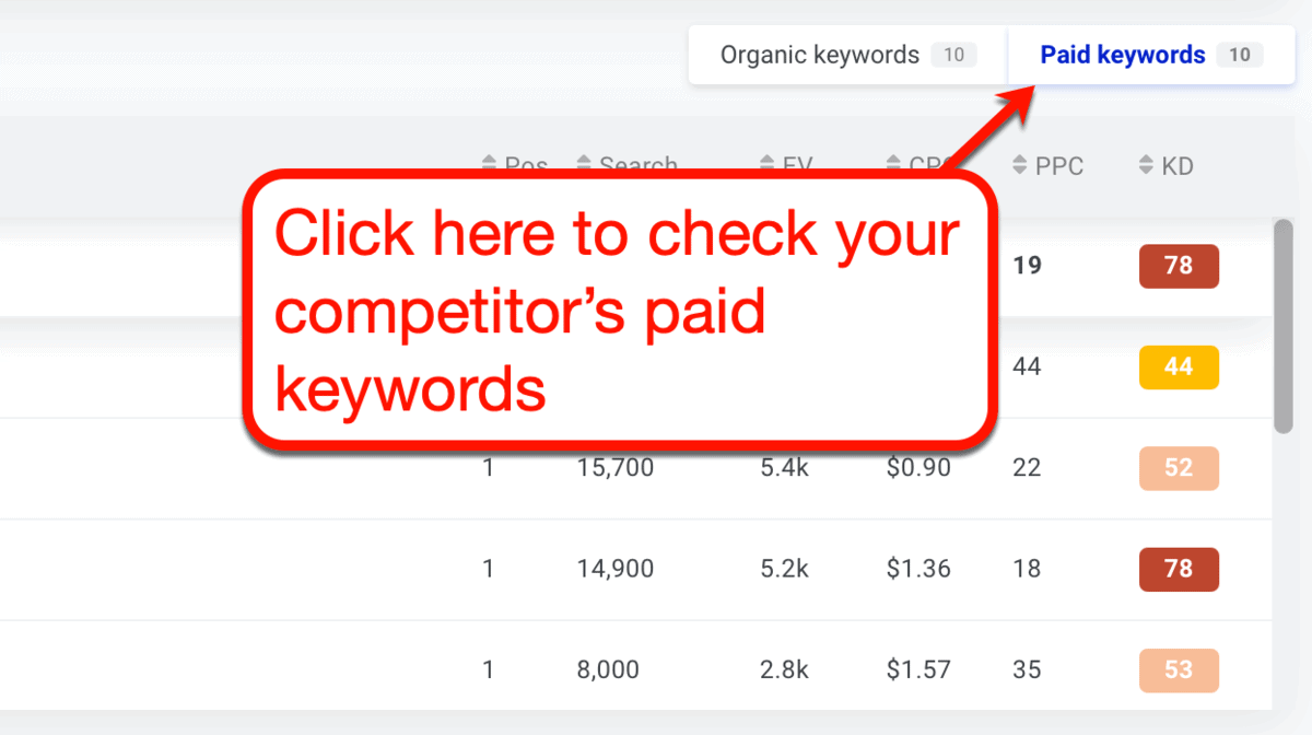 KWFinder Competitor Paid Keywords