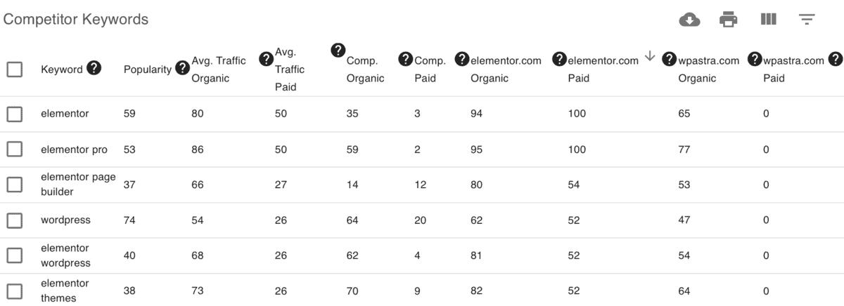 Keyword Revealer Competitor Gap Keywords
