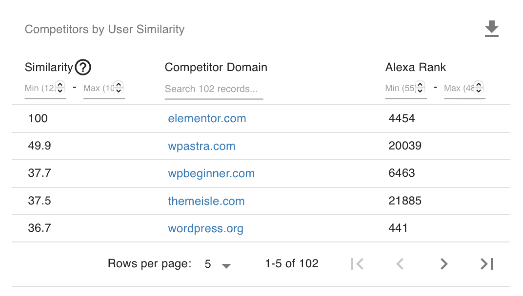 Keyword Revealer Competitors by User Similarity