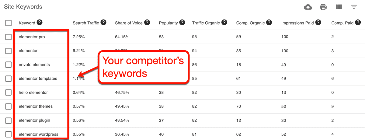 Keyword Revealer Competitive Analysis Site Keywords