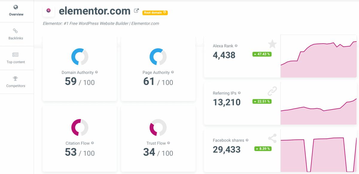 SiteProfiler Report Page