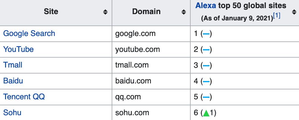Wikipedia Alexa Rankings