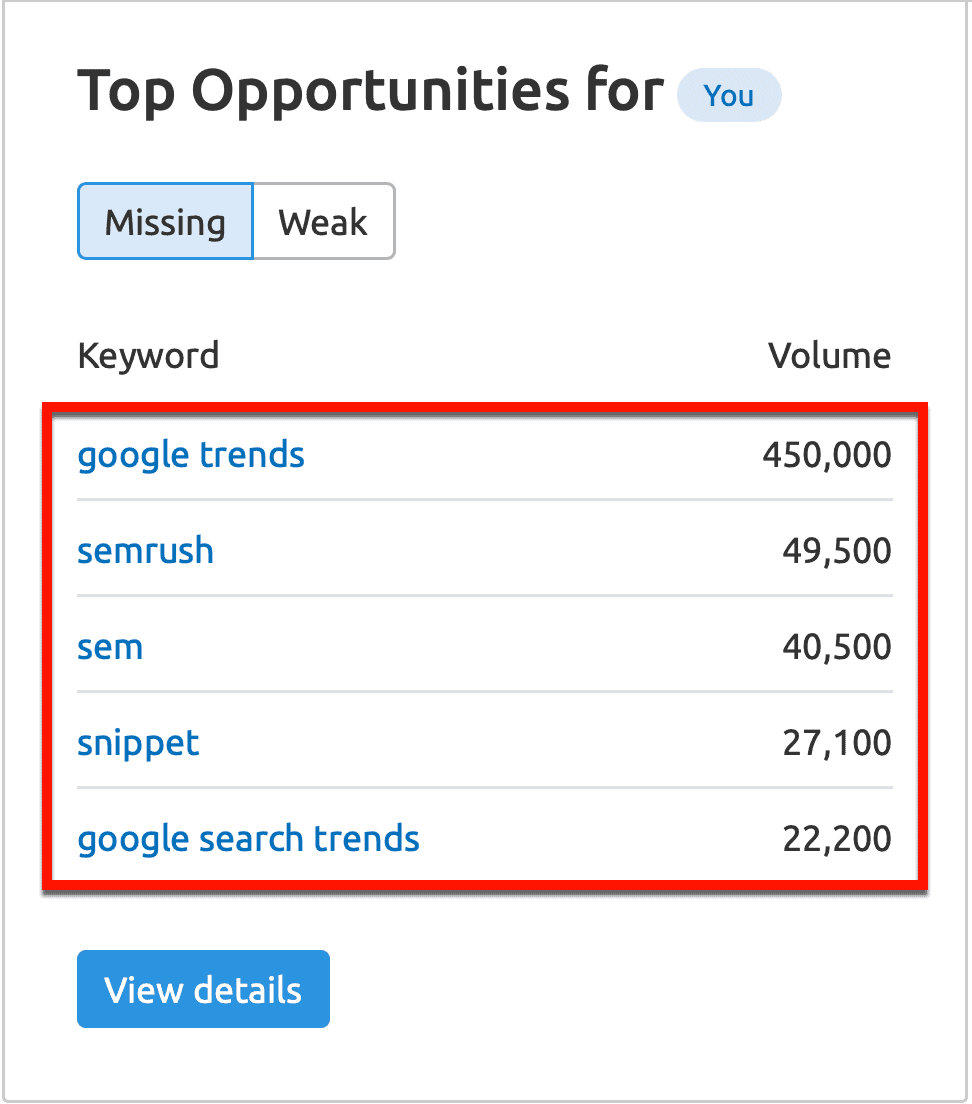 Keyword Gap Top Opportunities