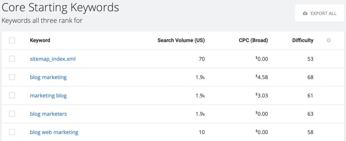 Core Starting Keywords List