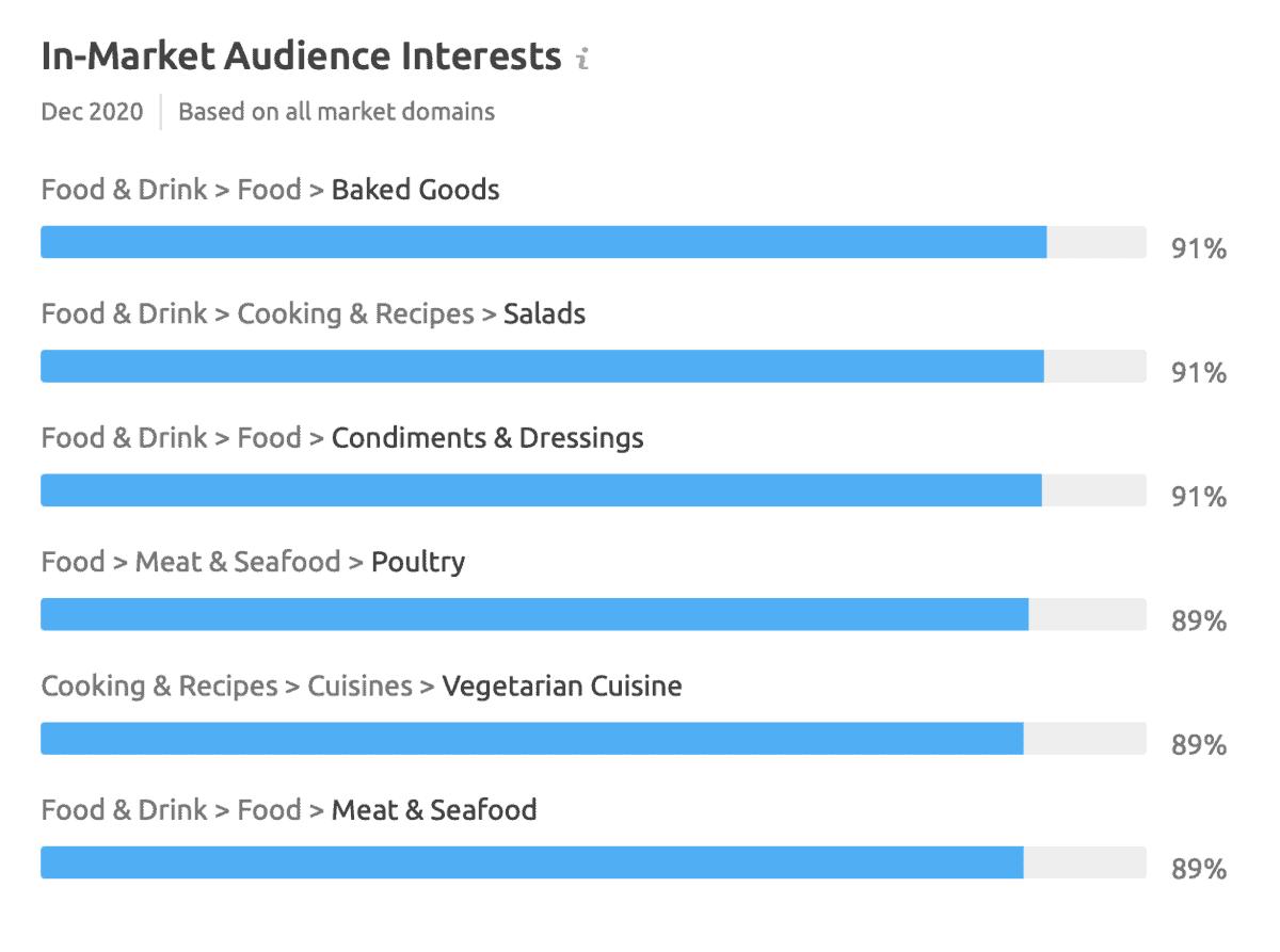 Market Explorer Audience Interests