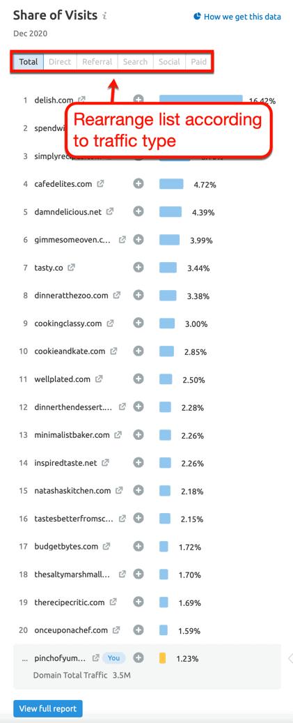 Market Explorer Competitor Traffic Data