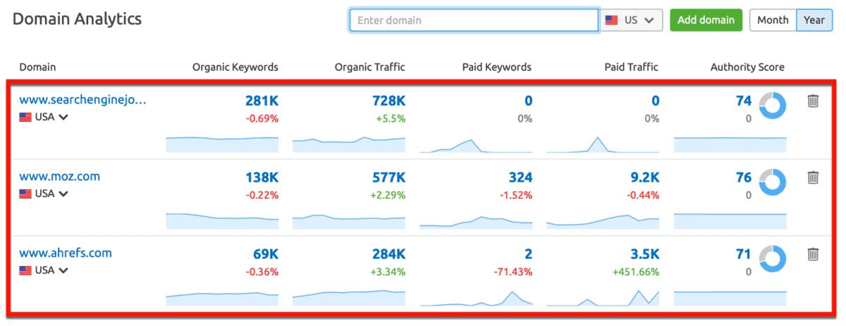 SEMrush Multiple Domains in Rank Tracker