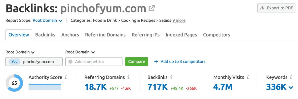 SEMrush Backlink Analytics Report Page