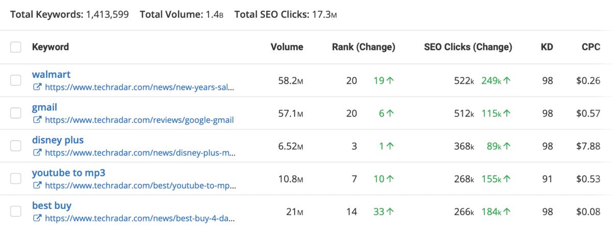 SpyFu TechRadar Keywords