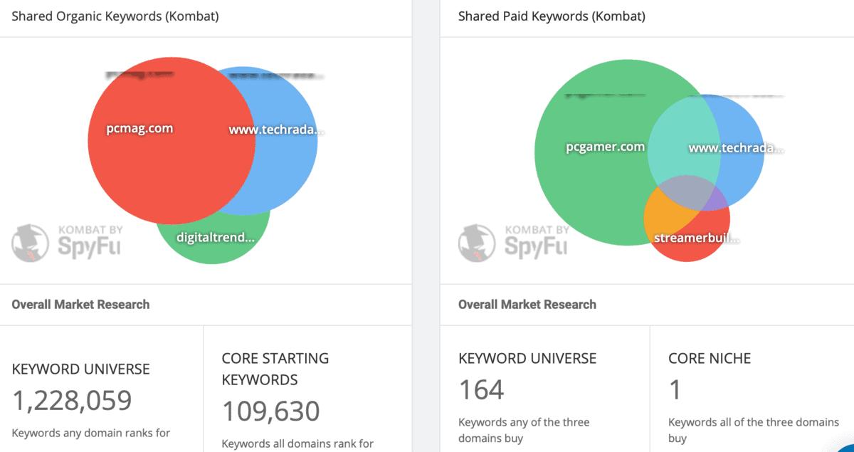 SpyFu Overlapping Competitor Keywords