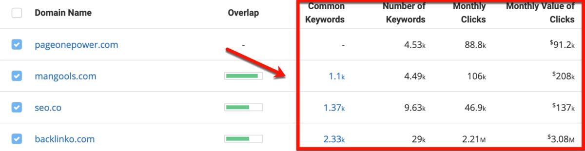 SpyFu Competitor Research SEO Data