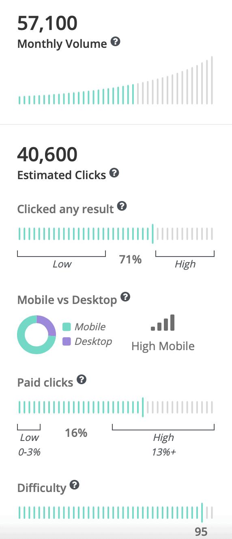 SpyFu Keyword Metrics