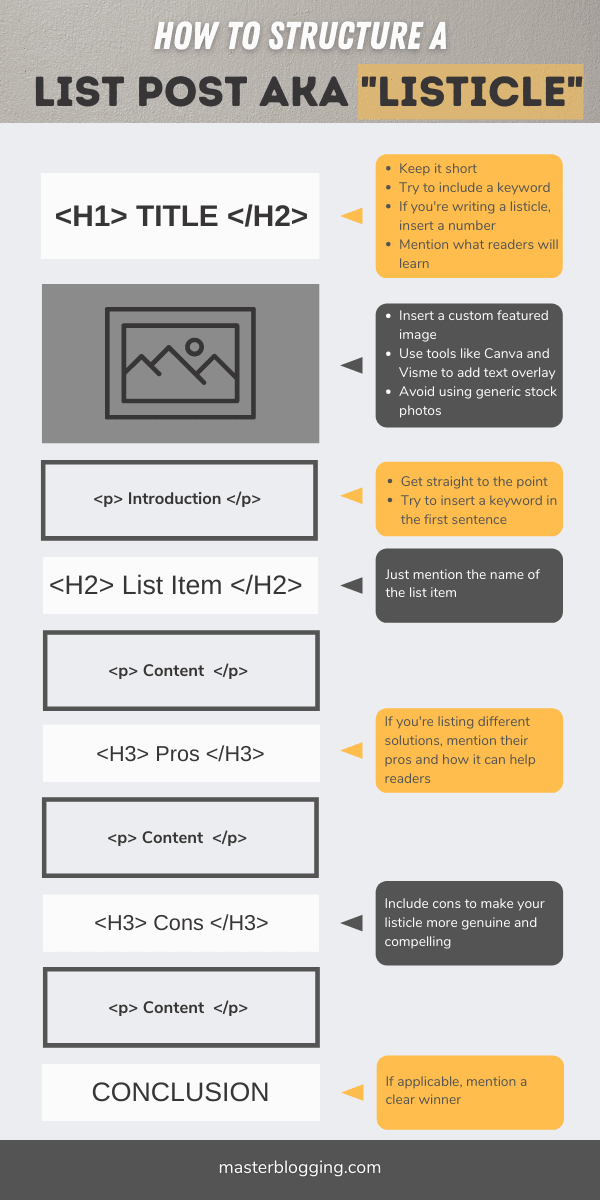 How to Structure a List Post Infographic