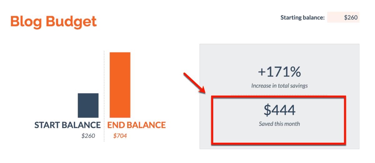 Monthly Blog Savings