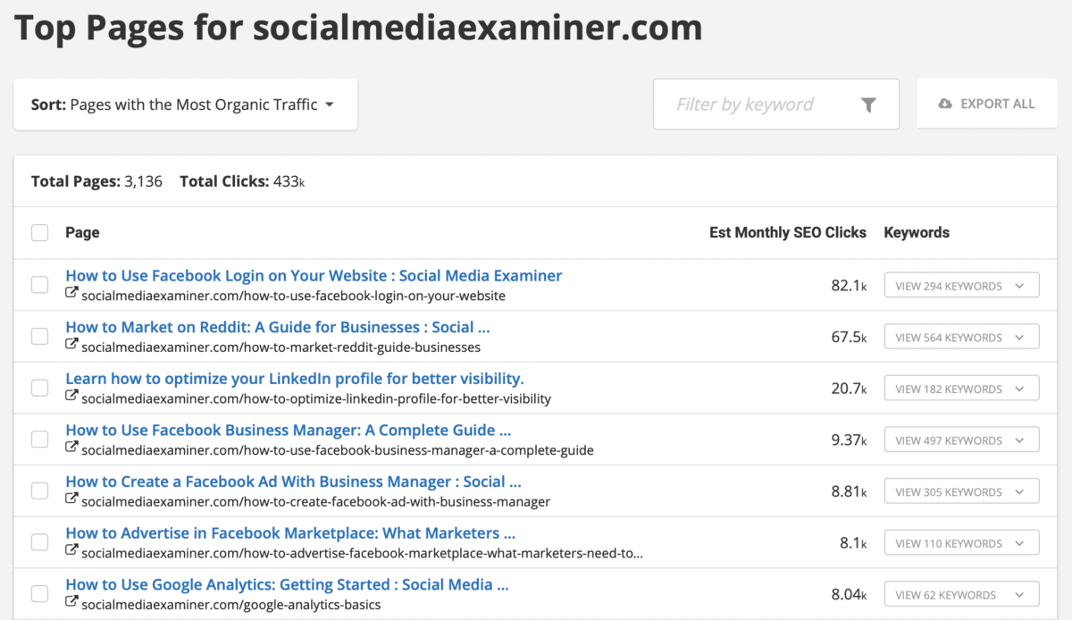 Social Media Examiner Top Pages
