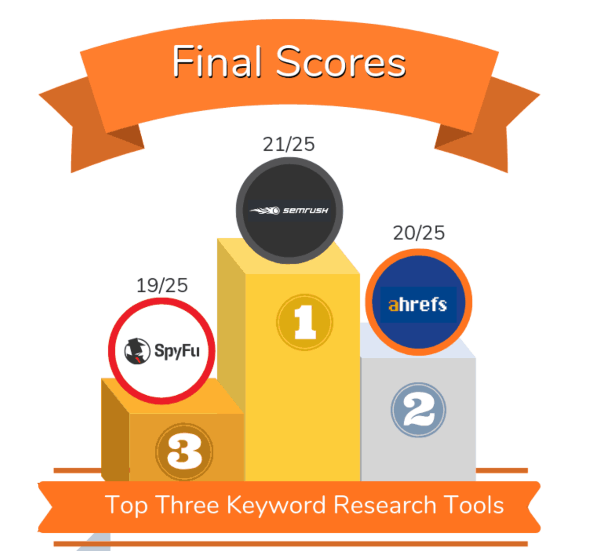 Top Three Keyword Research Tools