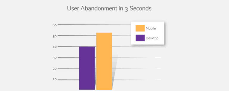 How to Measure and Improve User Experience on Your Blog