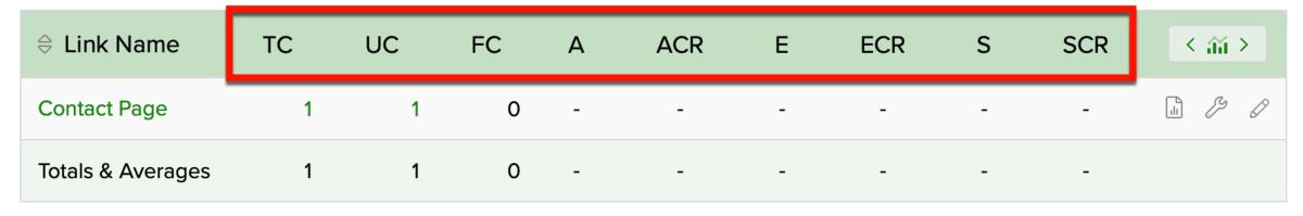 ClickMagick Link tracking Metrics