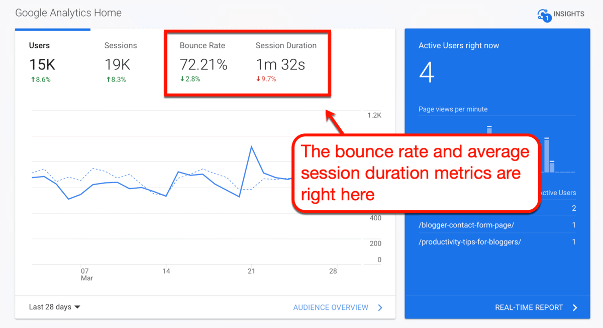 Google Analytics Bounce Rate and Average Session Duration