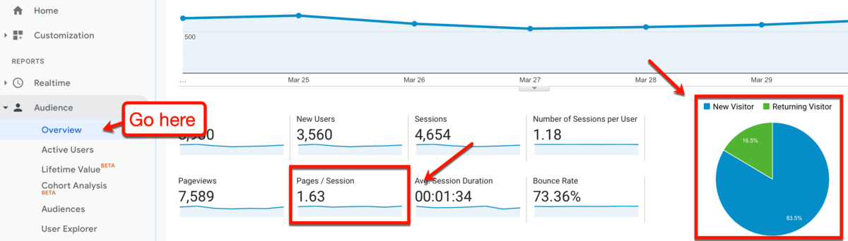 Google Analytics Returning Visitors and Pages per Session