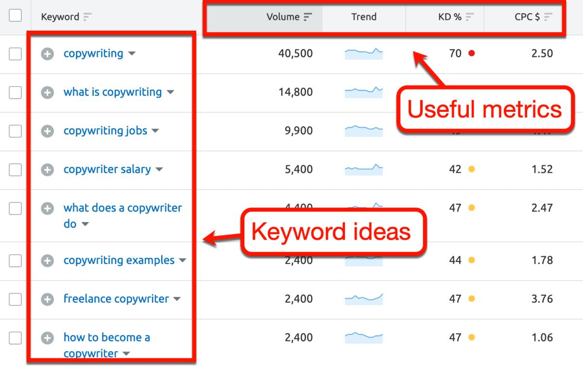 Keyword Magic Tool Results