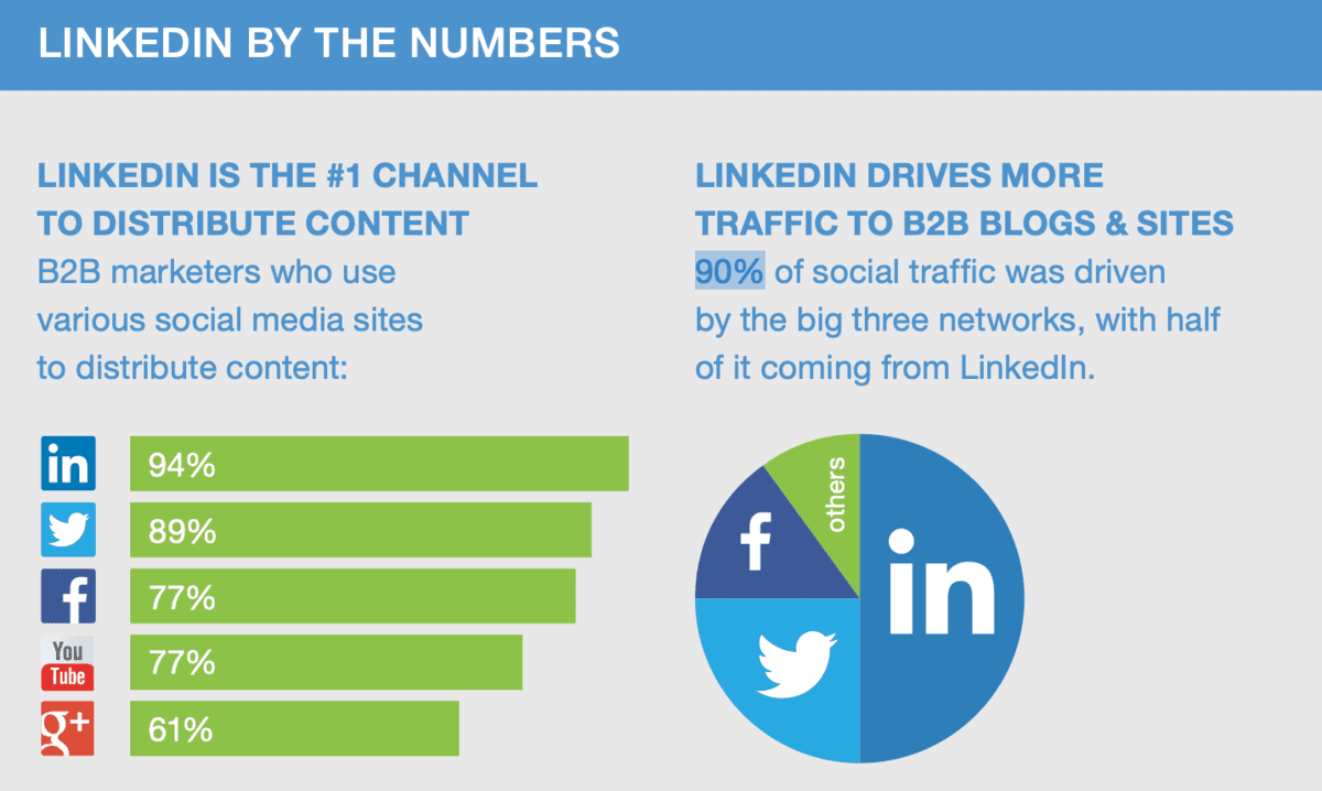 LinkedIn By The Numbers