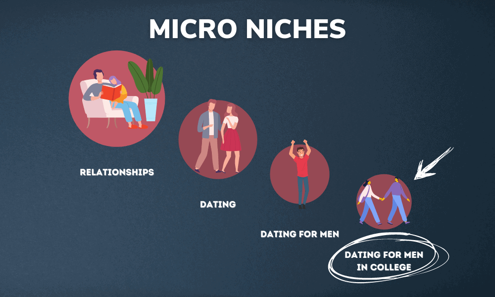 What are Micro Niches