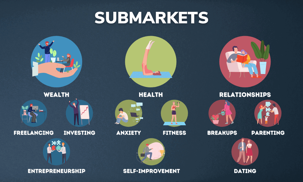 What are Submarkets