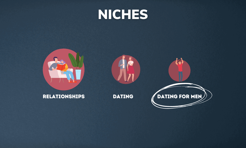 What are Niches