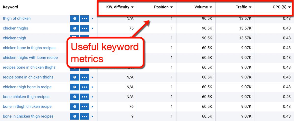 Serpstat Keyword Research Metrics