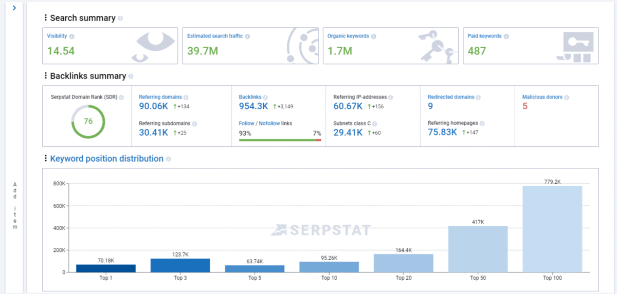 Serpstat Custom Report