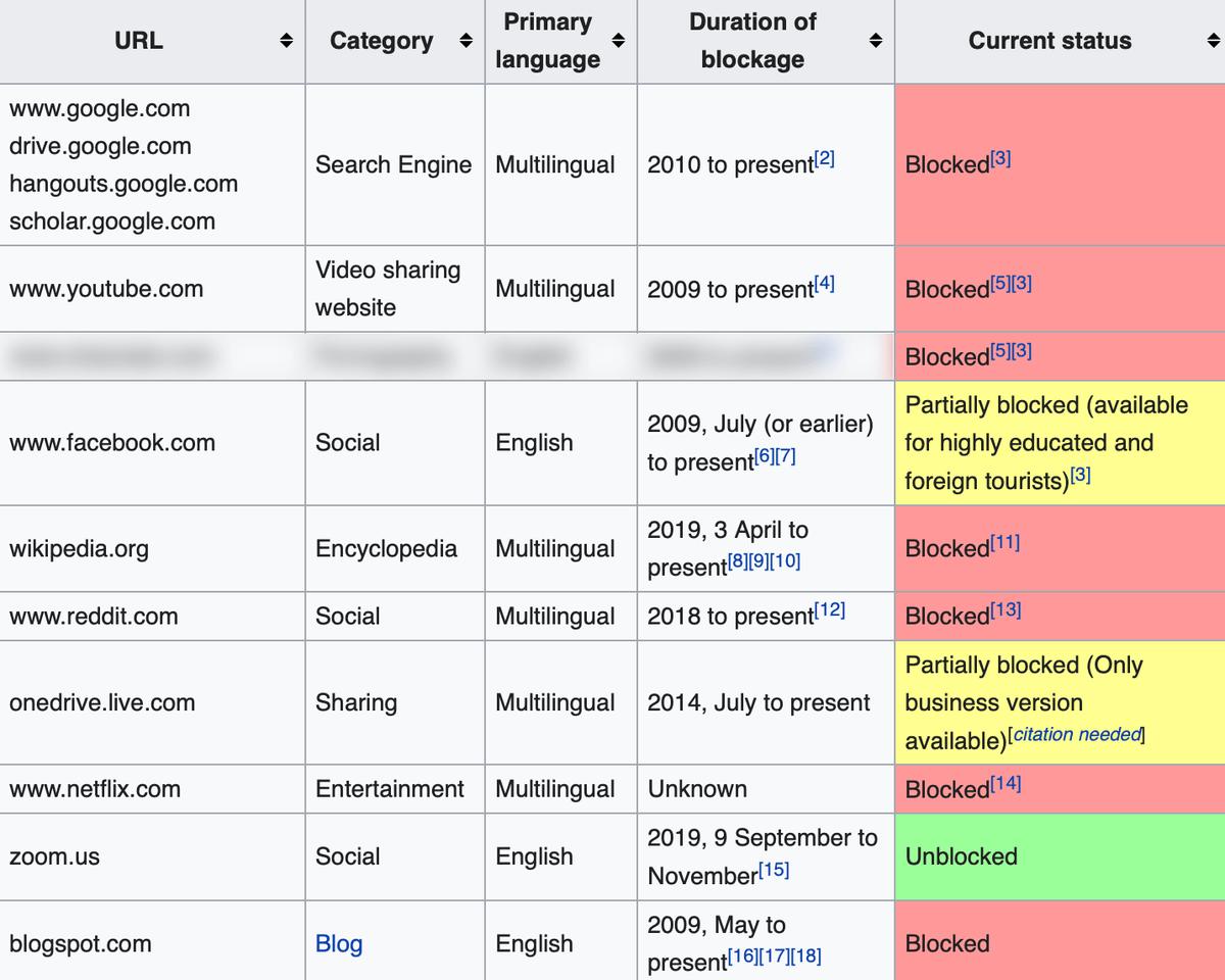 Blocked Websites in China