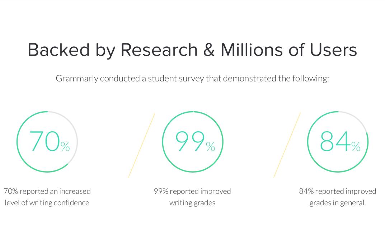 Grammarly@EDU Statistics