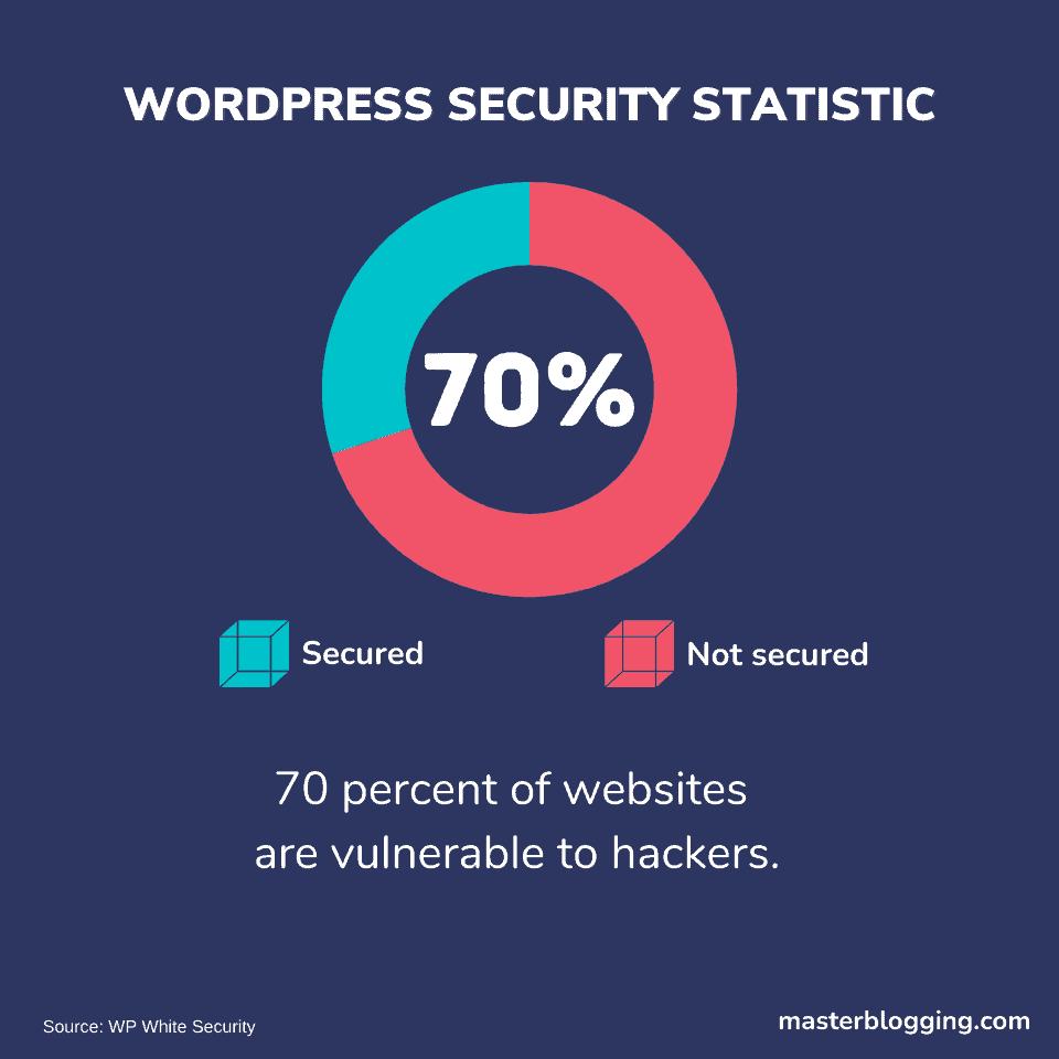WordPress Security Statistics