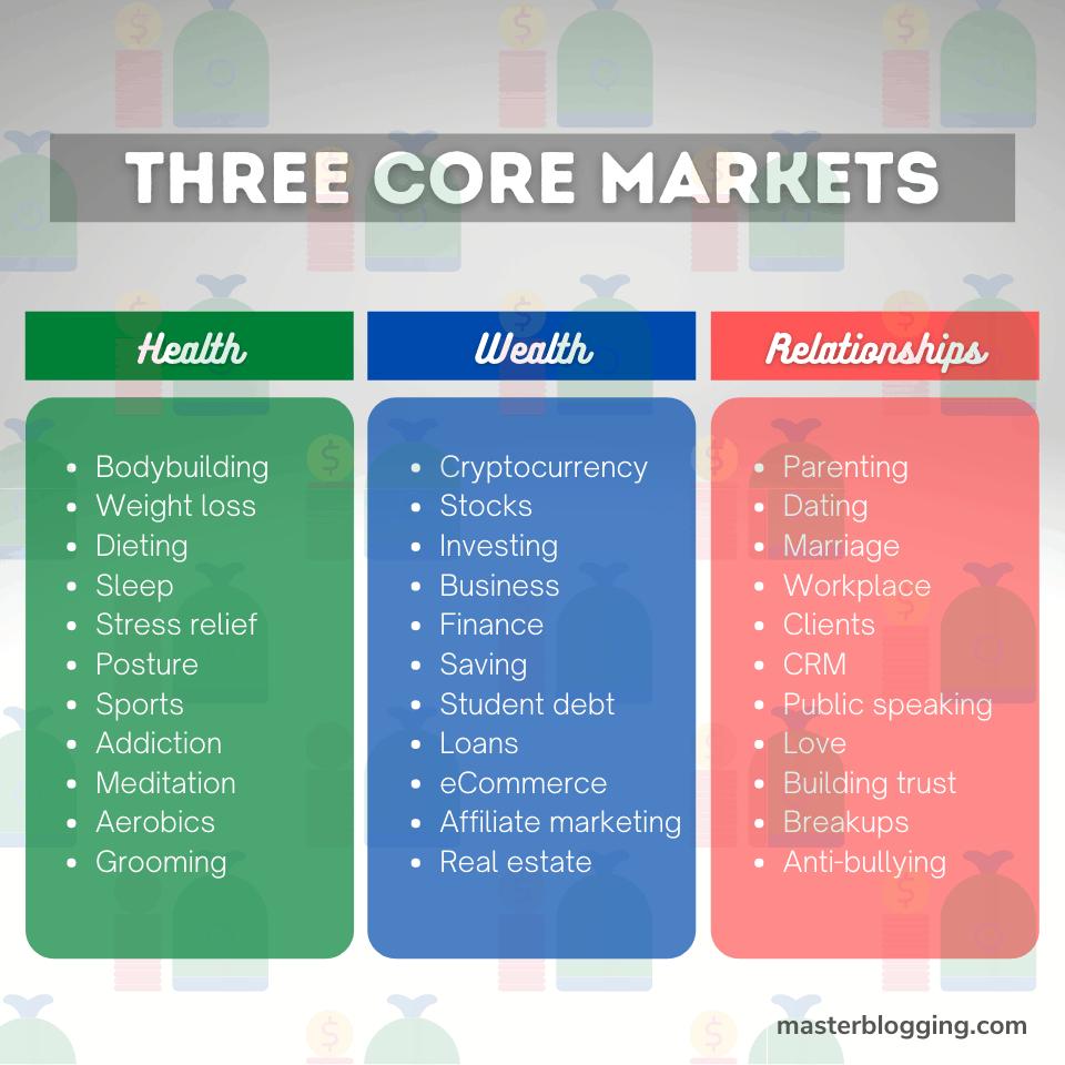 The Three Core Markets